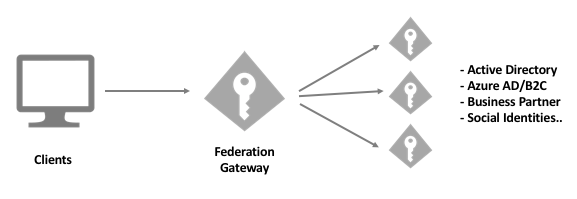 Federation Gateway — IdentityServer4 1 0 0 documentation
