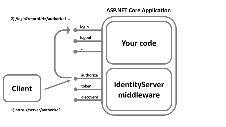 Sign-in — IdentityServer4 1 0 0 documentation